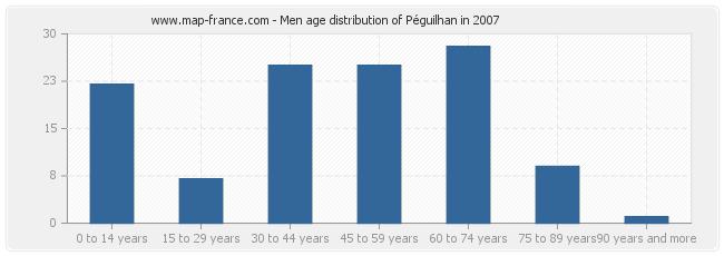 Men age distribution of Péguilhan in 2007