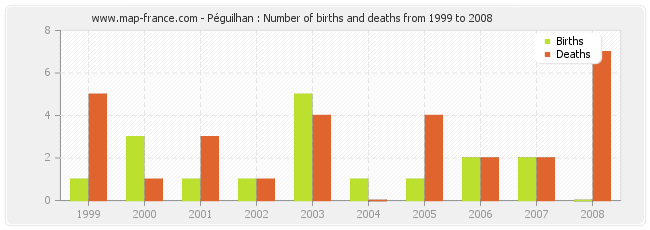Péguilhan : Number of births and deaths from 1999 to 2008