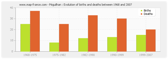 Péguilhan : Evolution of births and deaths between 1968 and 2007