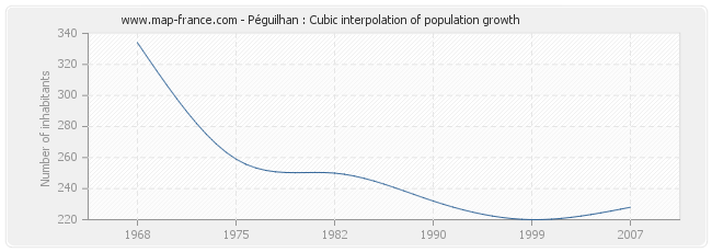 Péguilhan : Cubic interpolation of population growth