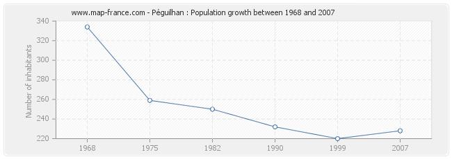 Population Péguilhan