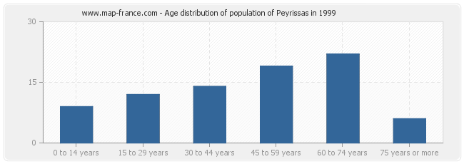 Age distribution of population of Peyrissas in 1999