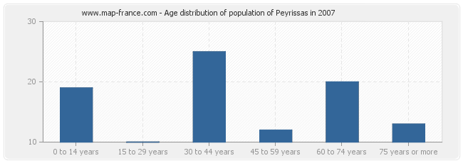 Age distribution of population of Peyrissas in 2007