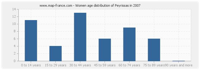 Women age distribution of Peyrissas in 2007