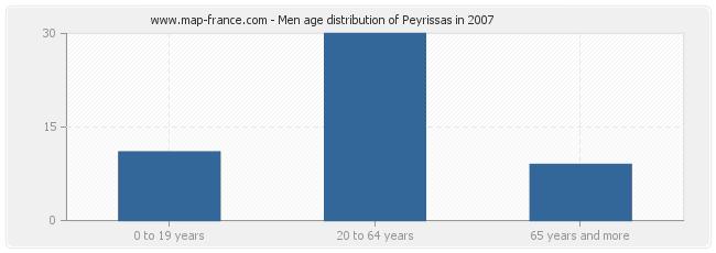 Men age distribution of Peyrissas in 2007