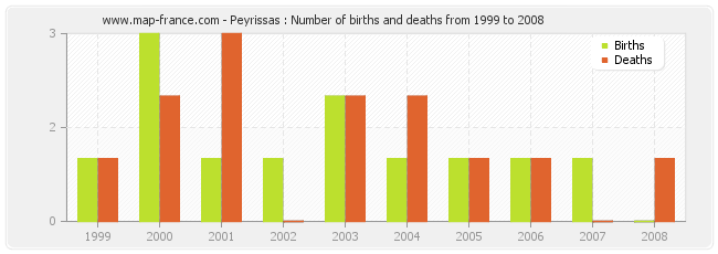 Peyrissas : Number of births and deaths from 1999 to 2008