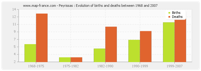 Peyrissas : Evolution of births and deaths between 1968 and 2007