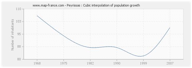 Peyrissas : Cubic interpolation of population growth