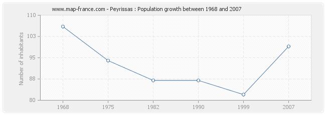 Population Peyrissas