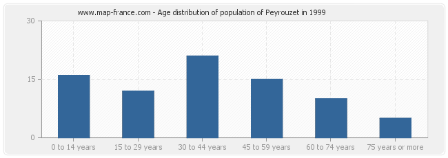 Age distribution of population of Peyrouzet in 1999