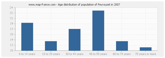 Age distribution of population of Peyrouzet in 2007