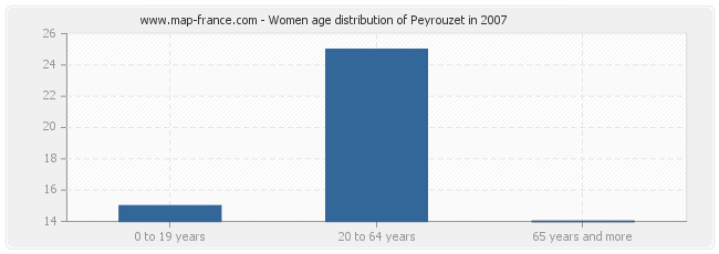 Women age distribution of Peyrouzet in 2007