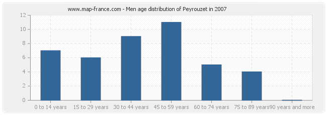 Men age distribution of Peyrouzet in 2007