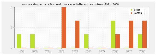 Peyrouzet : Number of births and deaths from 1999 to 2008