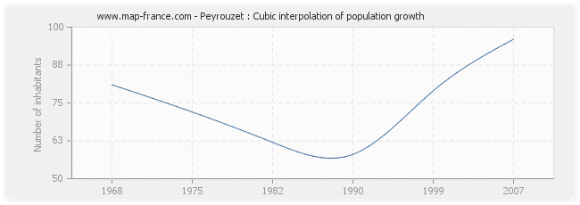 Peyrouzet : Cubic interpolation of population growth