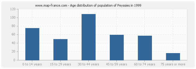 Age distribution of population of Peyssies in 1999