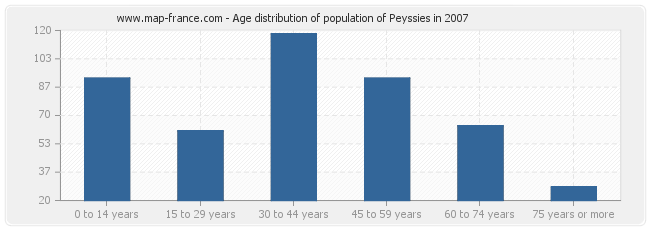 Age distribution of population of Peyssies in 2007