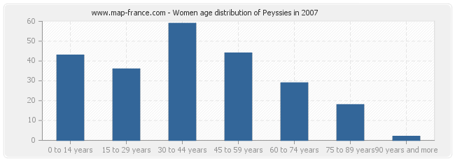 Women age distribution of Peyssies in 2007