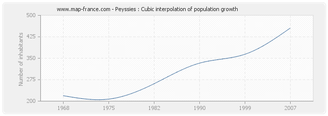 Peyssies : Cubic interpolation of population growth