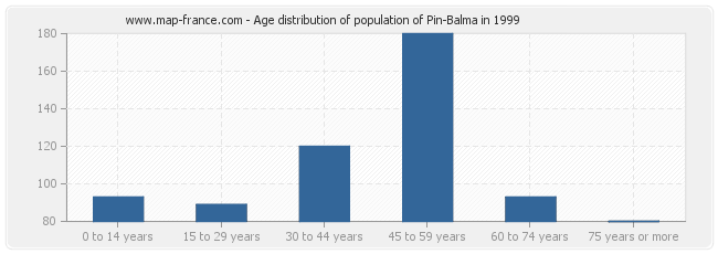 Age distribution of population of Pin-Balma in 1999