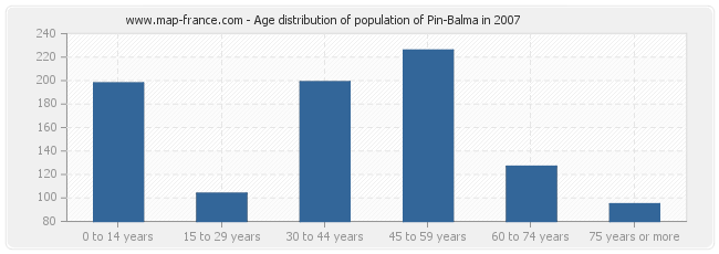 Age distribution of population of Pin-Balma in 2007