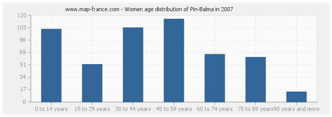 Women age distribution of Pin-Balma in 2007