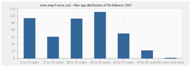 Men age distribution of Pin-Balma in 2007