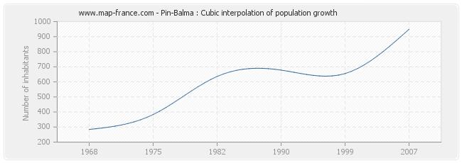 Pin-Balma : Cubic interpolation of population growth