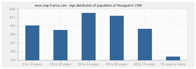 Age distribution of population of Pinsaguel in 1999