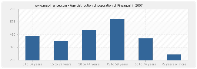 Age distribution of population of Pinsaguel in 2007
