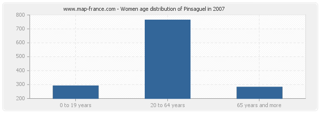 Women age distribution of Pinsaguel in 2007