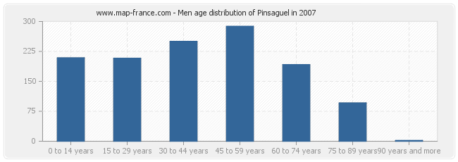 Men age distribution of Pinsaguel in 2007