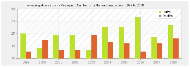 Pinsaguel : Number of births and deaths from 1999 to 2008