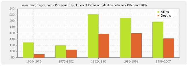 Pinsaguel : Evolution of births and deaths between 1968 and 2007