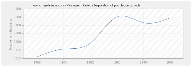 Pinsaguel : Cubic interpolation of population growth
