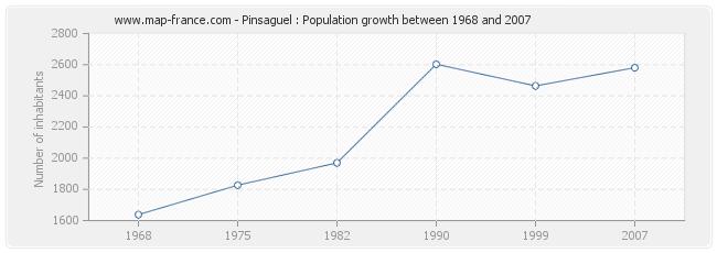 Population Pinsaguel