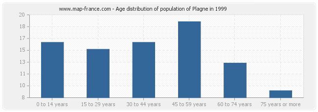 Age distribution of population of Plagne in 1999