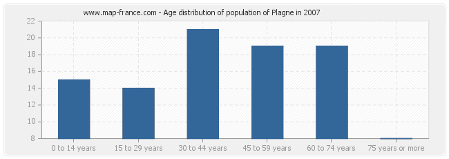 Age distribution of population of Plagne in 2007