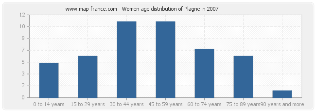 Women age distribution of Plagne in 2007