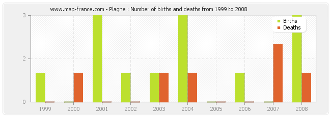 Plagne : Number of births and deaths from 1999 to 2008