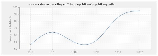 Plagne : Cubic interpolation of population growth