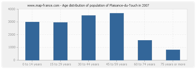 Age distribution of population of Plaisance-du-Touch in 2007