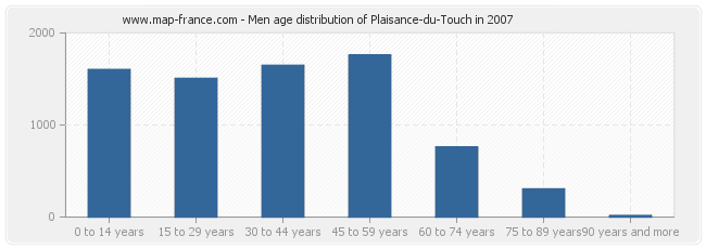 Men age distribution of Plaisance-du-Touch in 2007