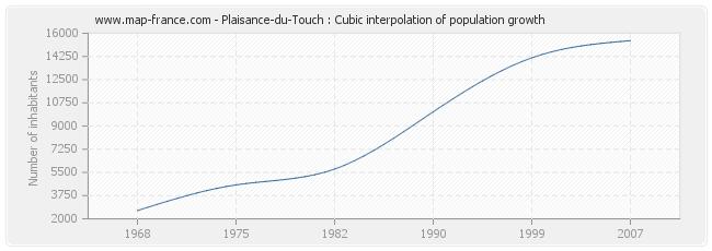Plaisance-du-Touch : Cubic interpolation of population growth