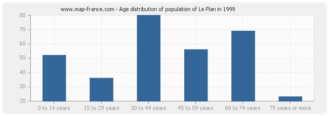 Age distribution of population of Le Plan in 1999
