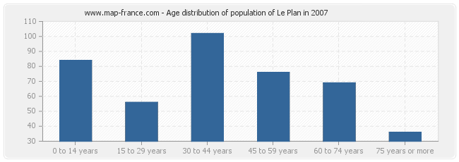 Age distribution of population of Le Plan in 2007