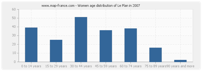 Women age distribution of Le Plan in 2007