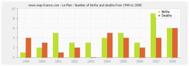 Le Plan : Number of births and deaths from 1999 to 2008