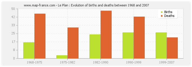 Le Plan : Evolution of births and deaths between 1968 and 2007