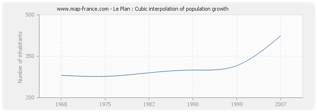Le Plan : Cubic interpolation of population growth